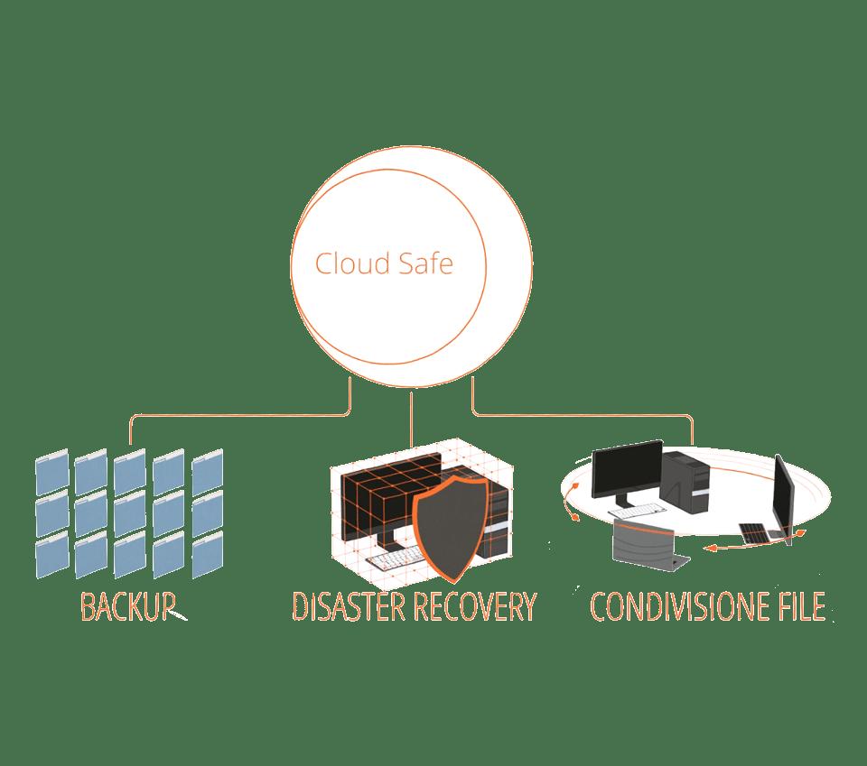Cloud Safe - Schema dei servizi offerti