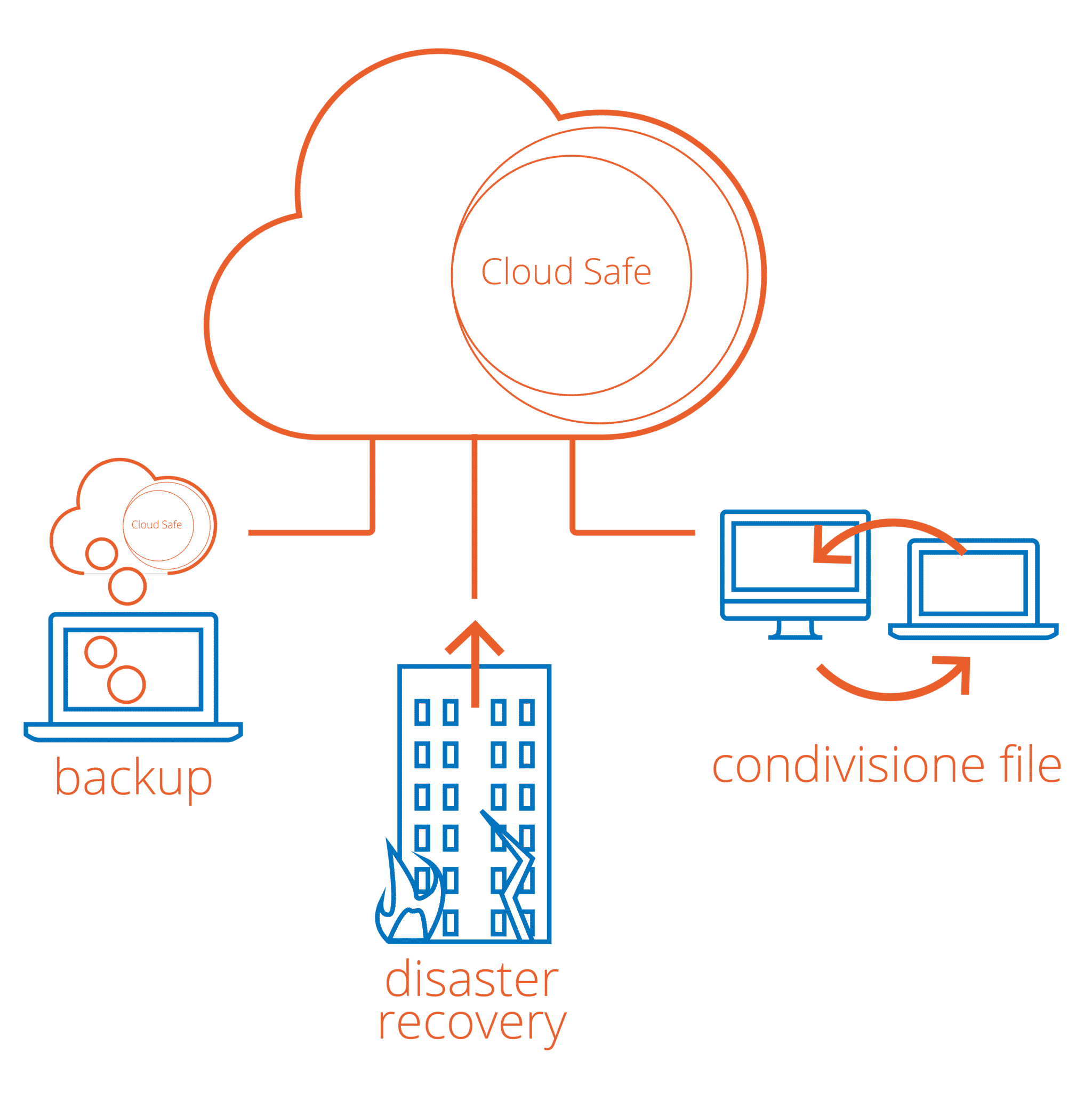 cloudsafe-servizi