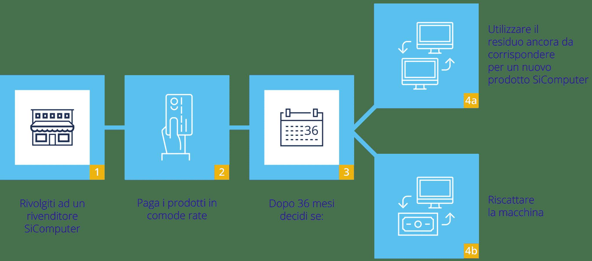 Smart-Rent-Infograficha-Rivenditore-8