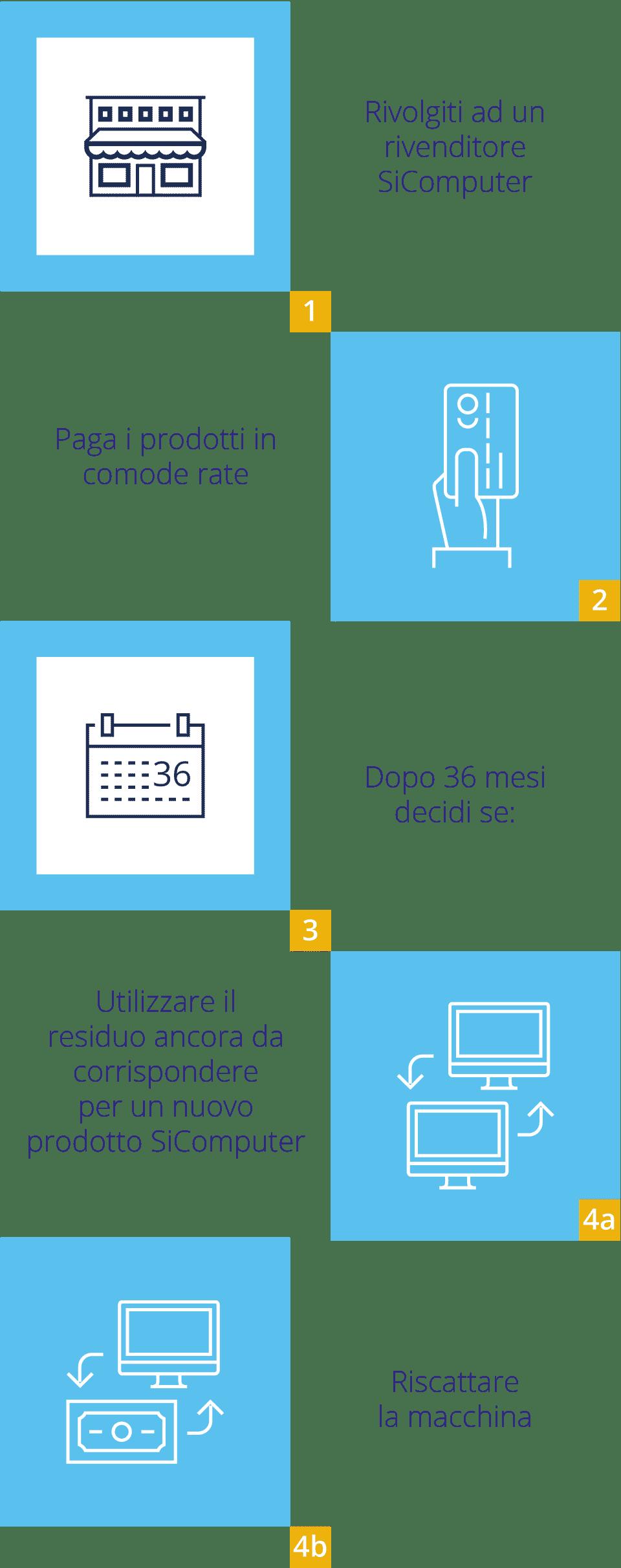 Smart-Rent-Infograficha-Rivenditore-mobile