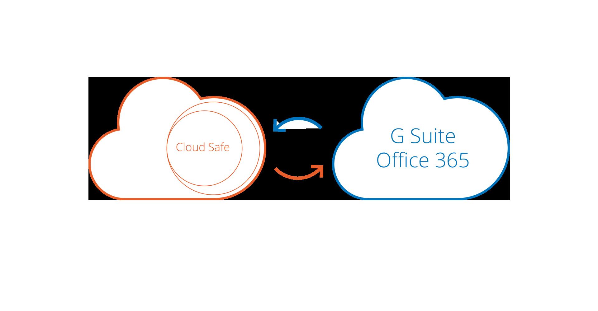 Cloud Safe - Multipiattaforma