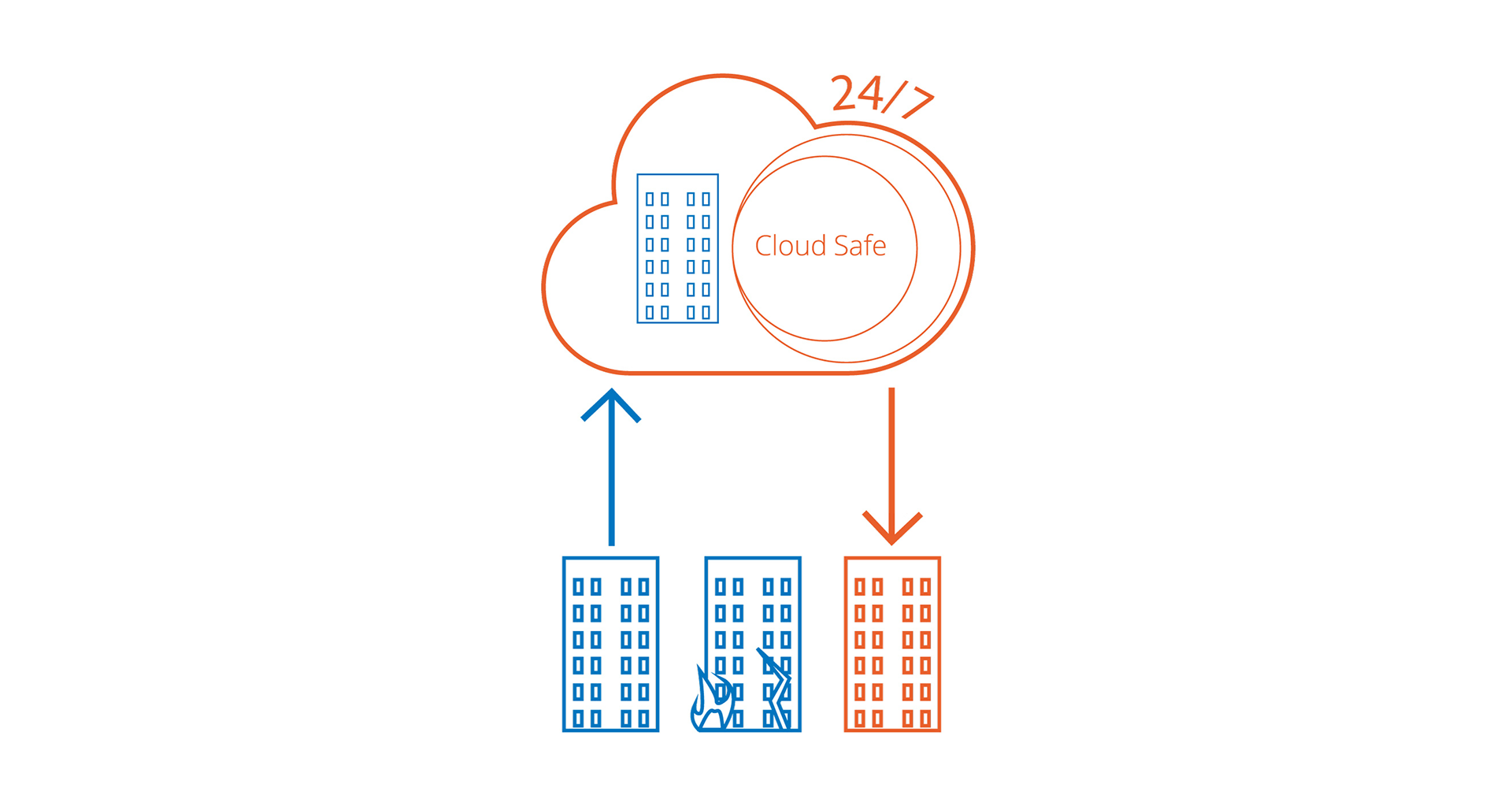 Cloud Safe - Sicurezza